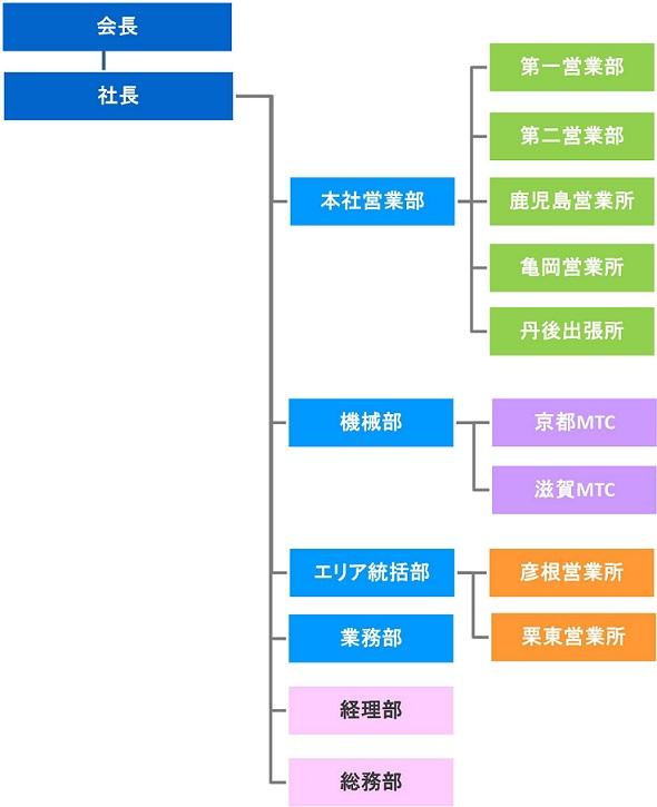 soshikizu1